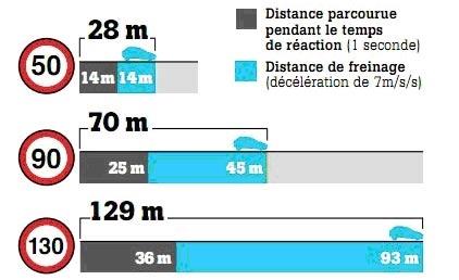 distance_securite_sauver_mon_permis
